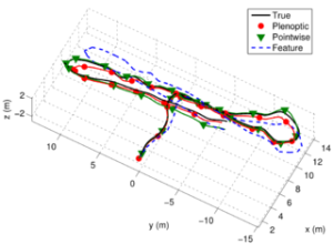 Example of plenoptic flow successfully tracking the 3D trajectory of an AUV; the input sequence was a rendered light field video sequence following a measured trajectory of the AUV Sirius. In black is the ground-truth, in dashed blue a conventional feature-tracking method, and in green and red are two variants of the plenoptic flow method.